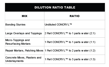 DILUTION RATIO TABLE CONCRYL-02