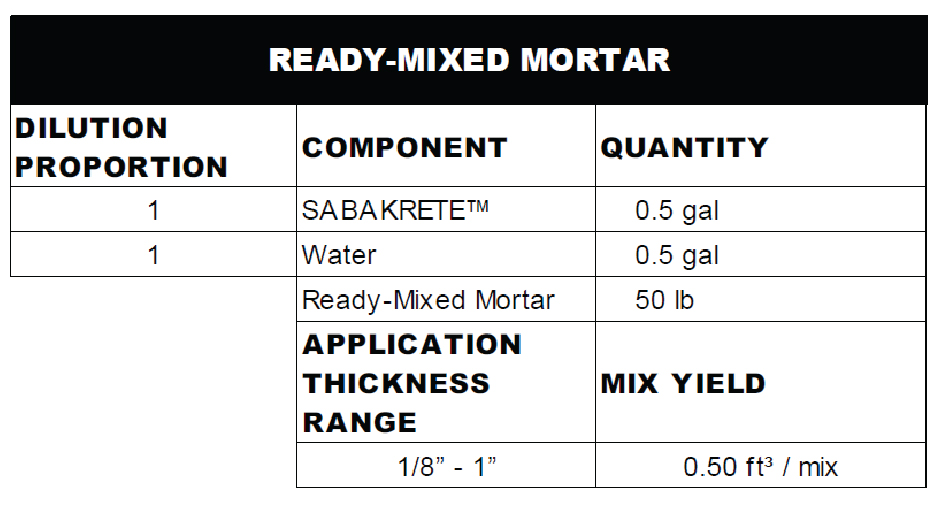 Ready-Mixed mortar_Sabakrete