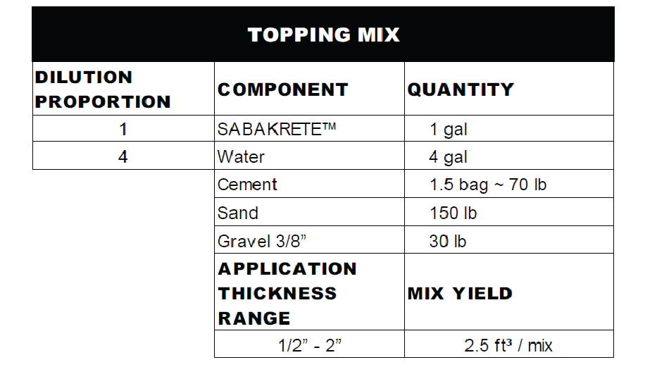 Topping mix_Sabakrete
